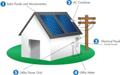 Solar 101 – The Facts