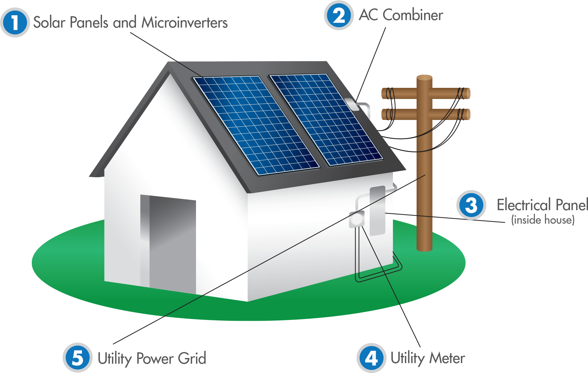 photovoltaic cells (solar cells) essay Photovoltaic cells abstract solar energy, being a renewable source of energy, is a boon for those who live in isolated locations, particularly where grid power.